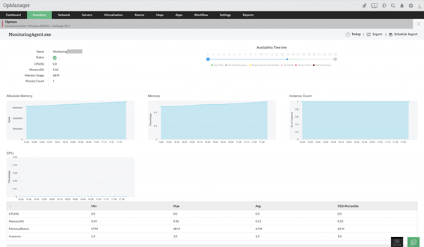 Windows network monitoring made easy with OpManager 1