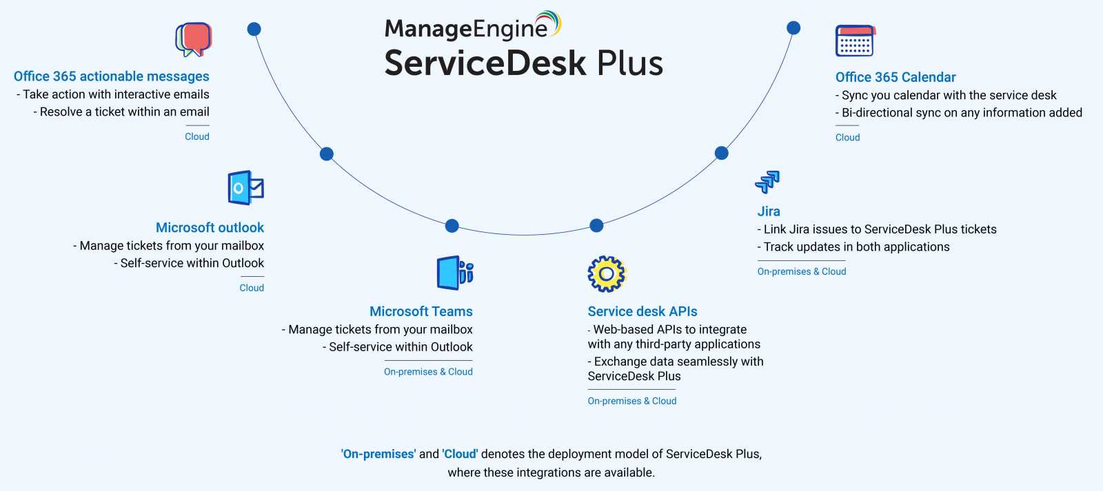The integrated ServiceDesk Plus: The power of 360° ITSM 30