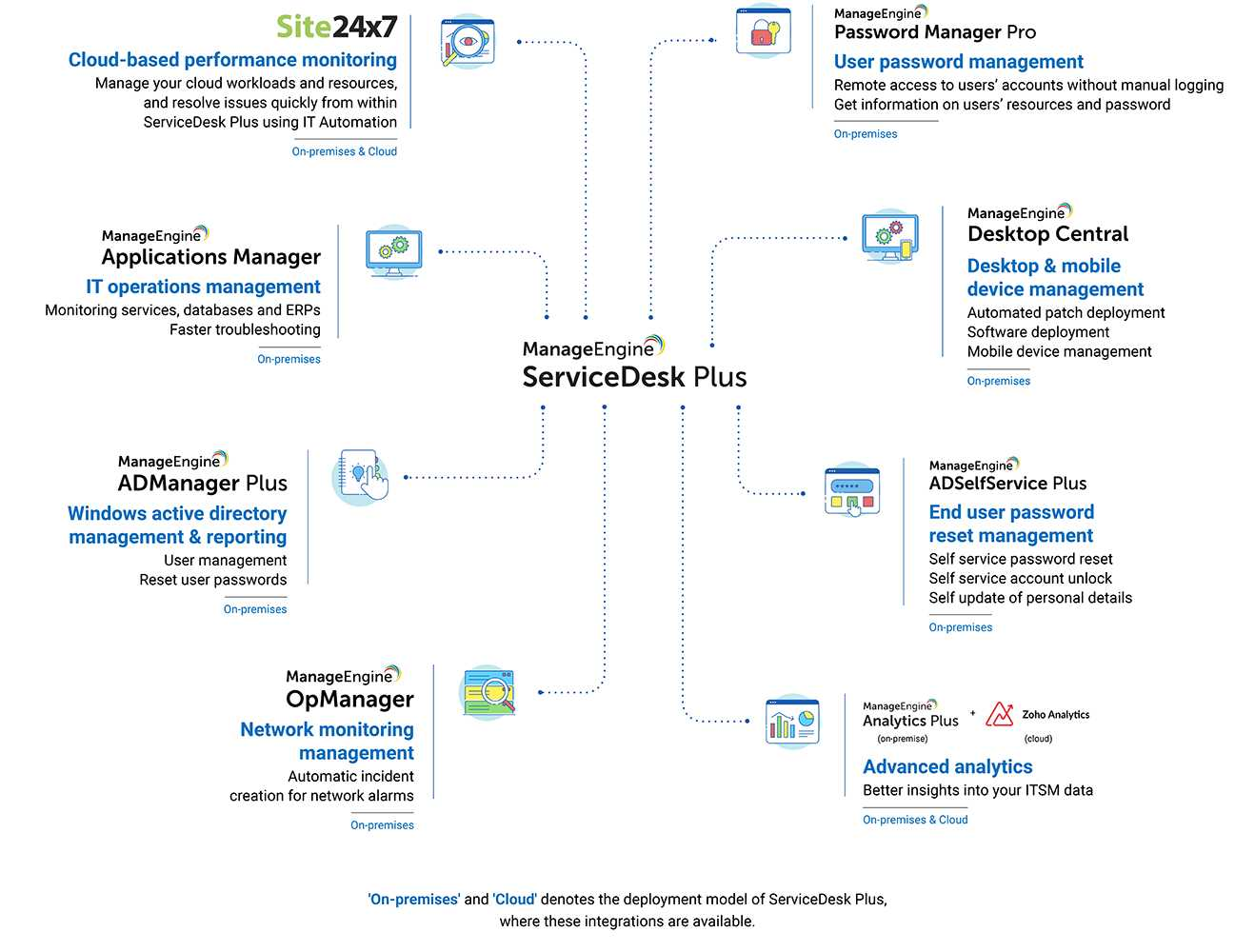 The integrated ServiceDesk Plus: The power of 360° ITSM 14